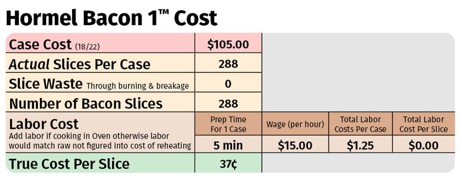 Hormel Bacon 1 Costs