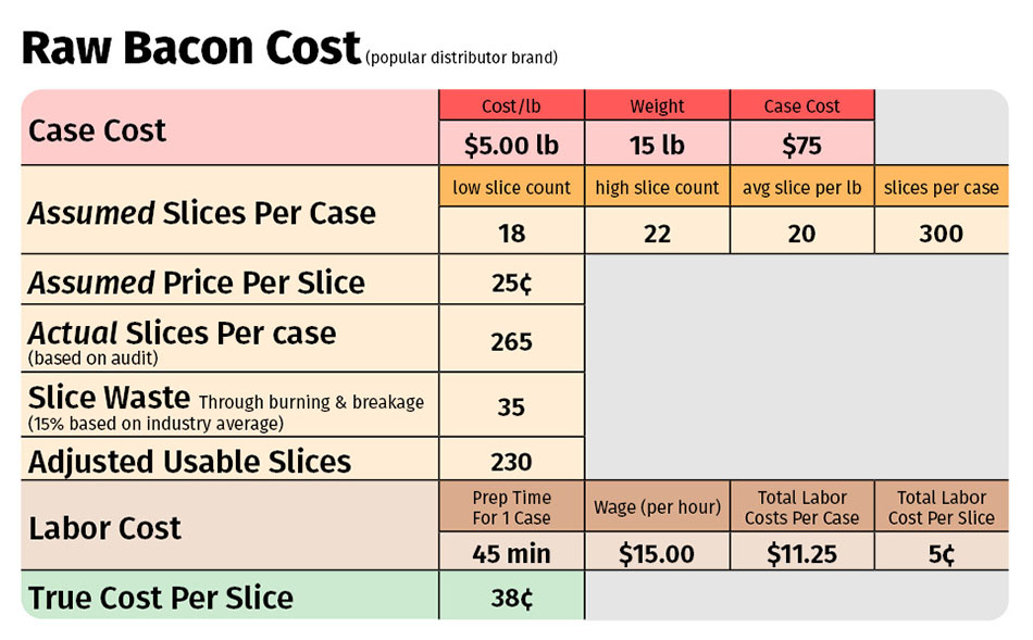 Raw Bacon Food Costs